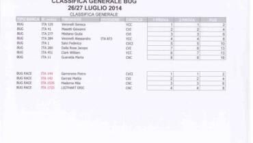 Classifica Internazionale Bug 26/27 Luglio 2014